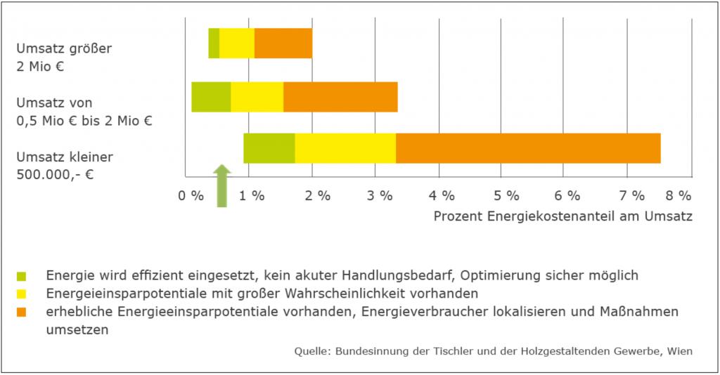energiekosten-umsatz